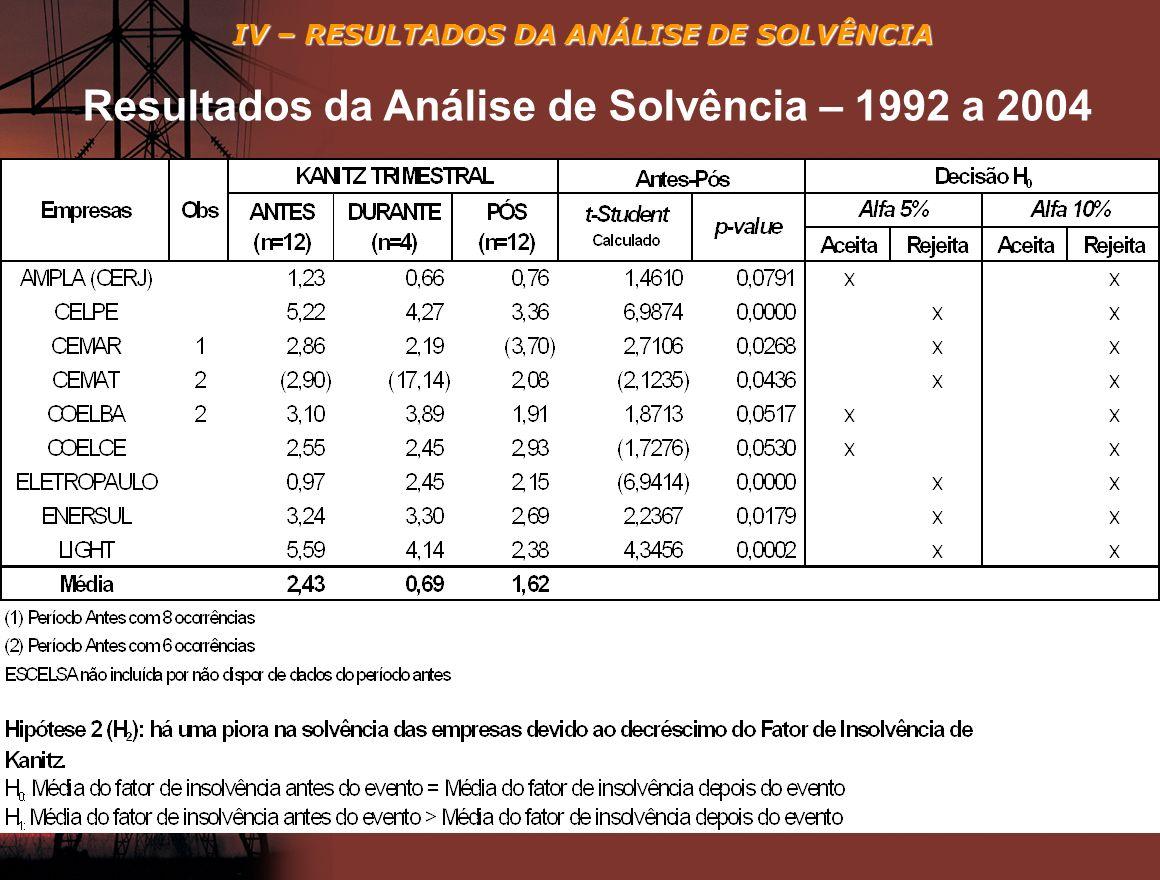 Resultados da Análise de Solvência – 1992 a 2004