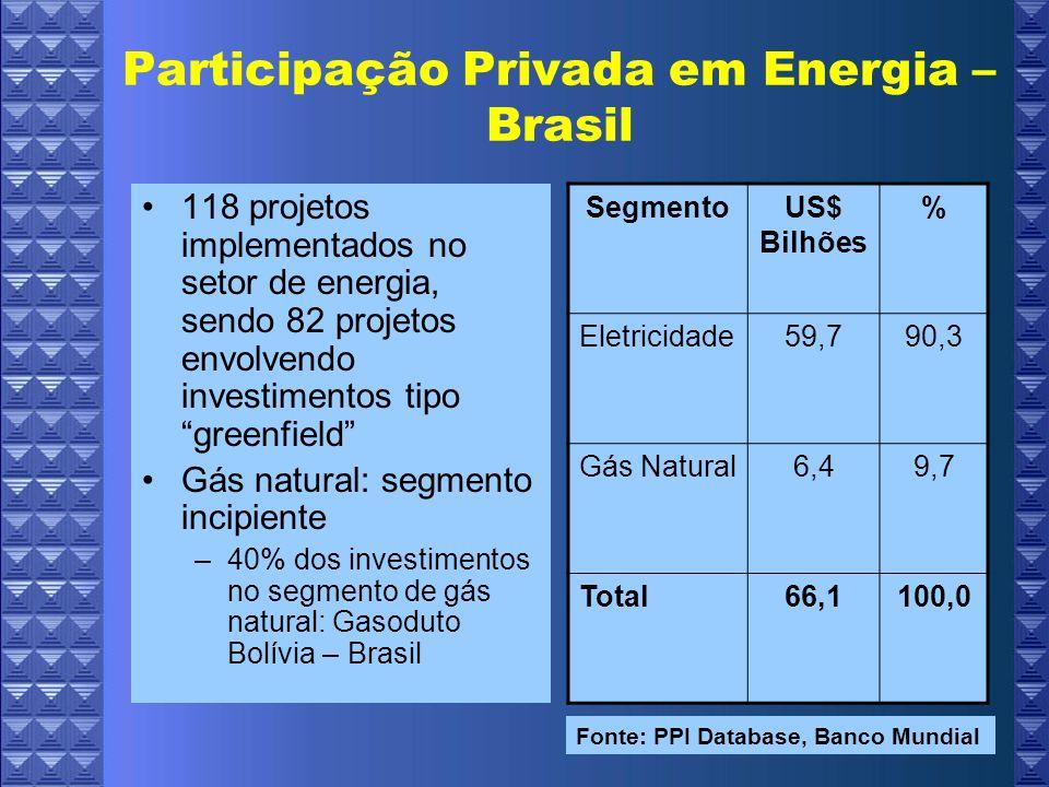 Participação Privada em Energia – Brasil