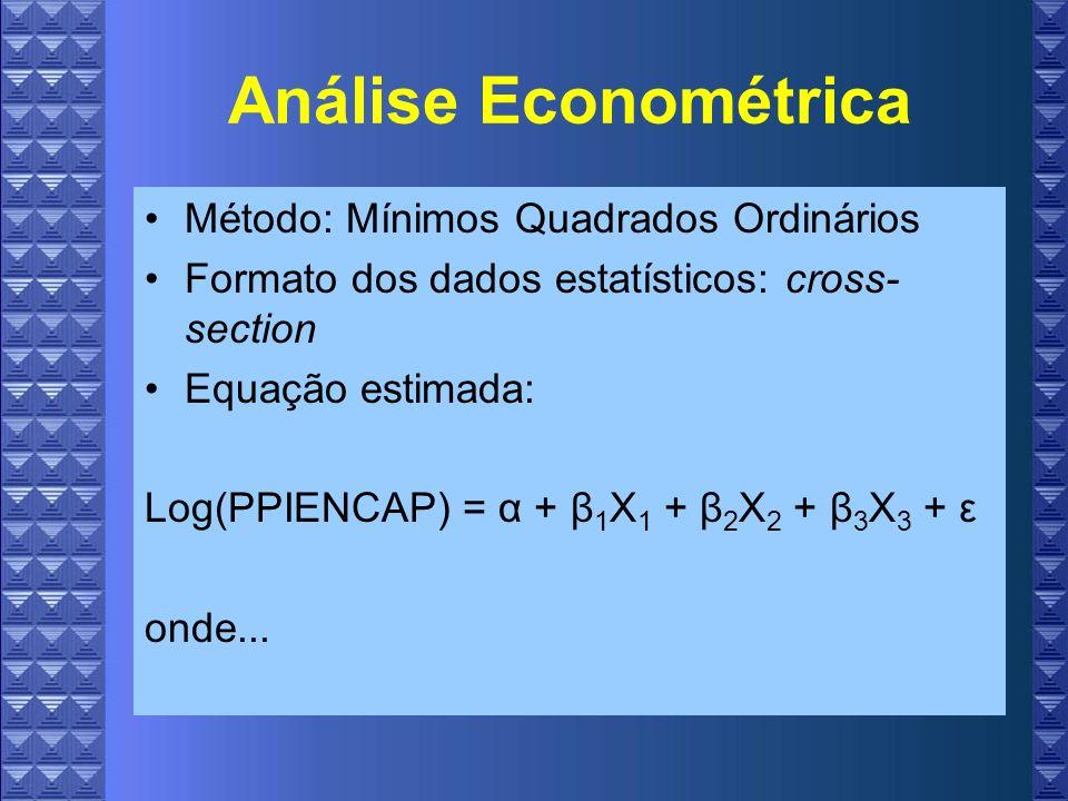 Análise Econométrica Método: Mínimos Quadrados Ordinários