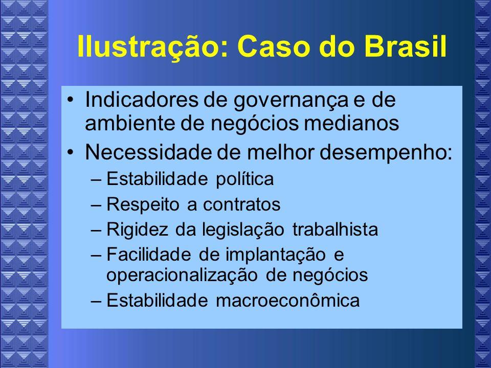 Ilustração: Caso do Brasil