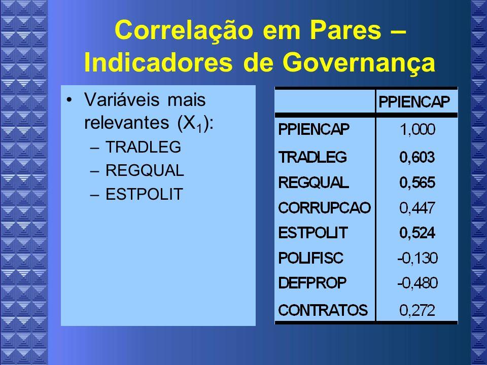 Correlação em Pares – Indicadores de Governança