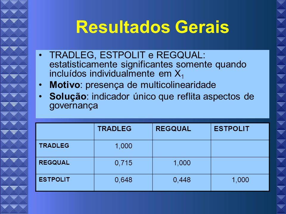 Resultados Gerais TRADLEG, ESTPOLIT e REGQUAL: estatisticamente significantes somente quando incluídos individualmente em X1.