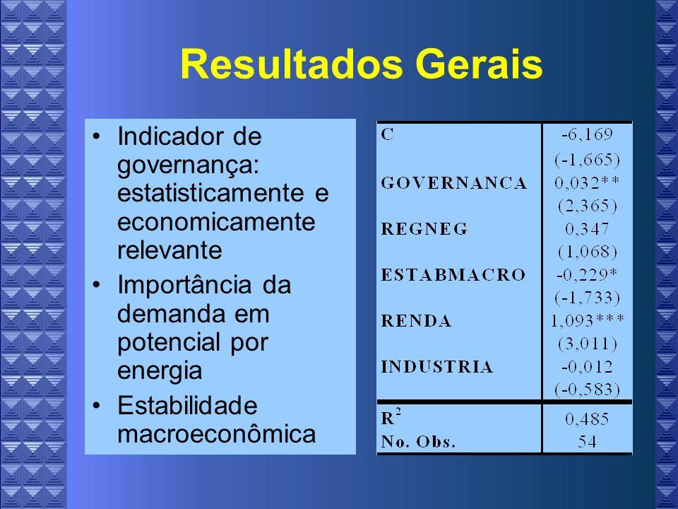 Resultados Gerais Indicador de governança: estatisticamente e economicamente relevante. Importância da demanda em potencial por energia.