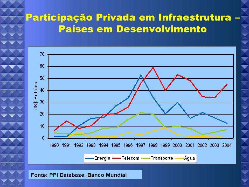 Participação Privada em Infraestrutura – Países em Desenvolvimento