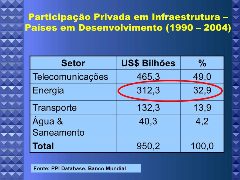 Setor US$ Bilhões % Telecomunicações 465,3 49,0 Energia 312,3 32,9