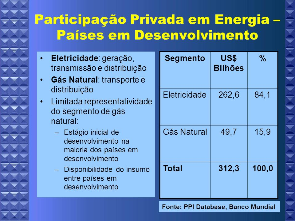 Participação Privada em Energia – Países em Desenvolvimento
