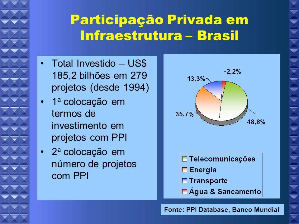 Participação Privada em Infraestrutura – Brasil
