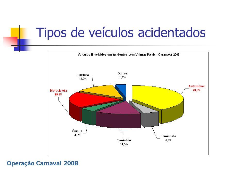 Tipos de veículos acidentados