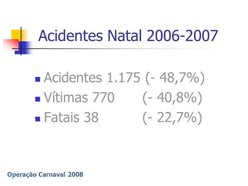 Acidentes Natal 2006-2007 Acidentes 1.175 (- 48,7%)
