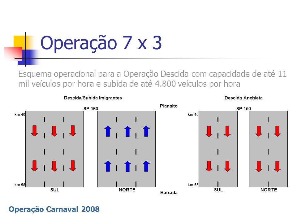 Operação 7 x 3Esquema operacional para a Operação Descida com capacidade de até 11 mil veículos por hora e subida de até 4.800 veículos por hora.