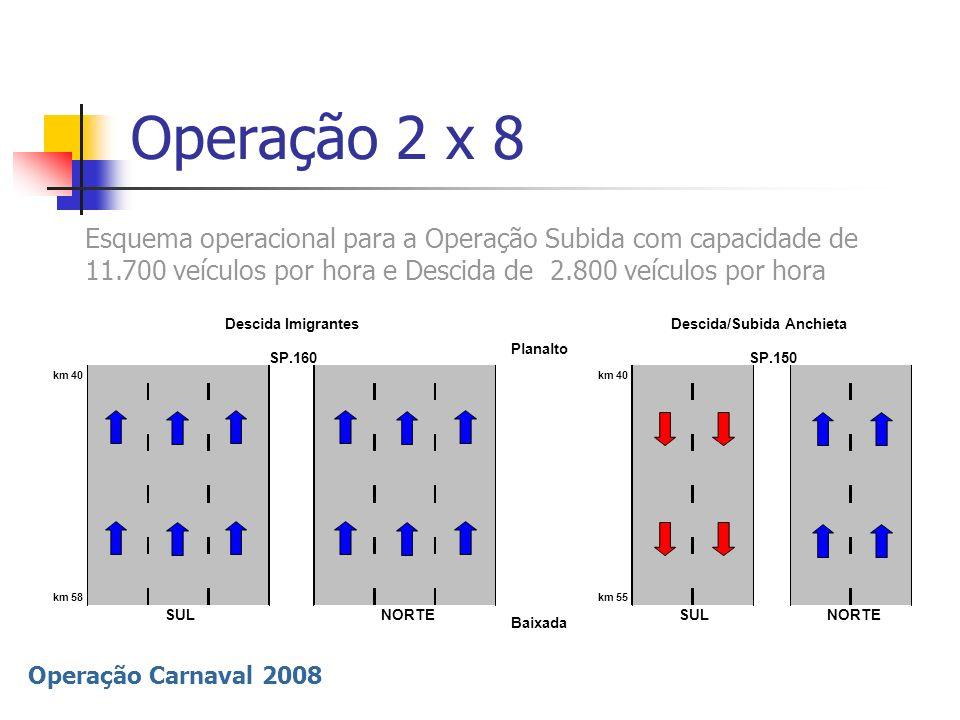 Operação 2 x 8 Esquema operacional para a Operação Subida com capacidade de 11.700 veículos por hora e Descida de 2.800 veículos por hora.