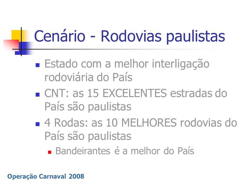 Cenário - Rodovias paulistas