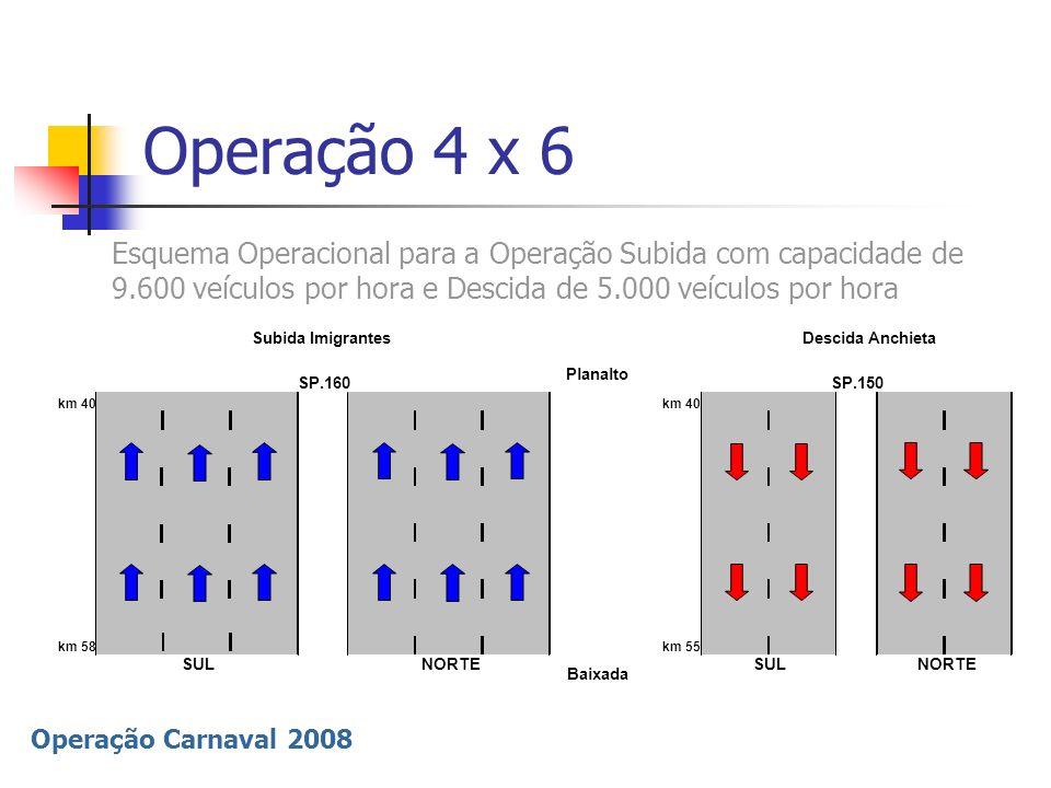 Operação 4 x 6Esquema Operacional para a Operação Subida com capacidade de 9.600 veículos por hora e Descida de 5.000 veículos por hora.