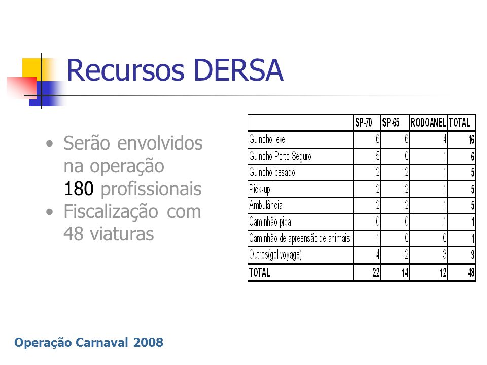 Recursos DERSA Serão envolvidos na operação 180 profissionais