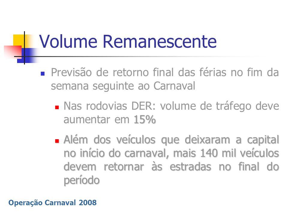 Volume RemanescentePrevisão de retorno final das férias no fim da semana seguinte ao Carnaval.