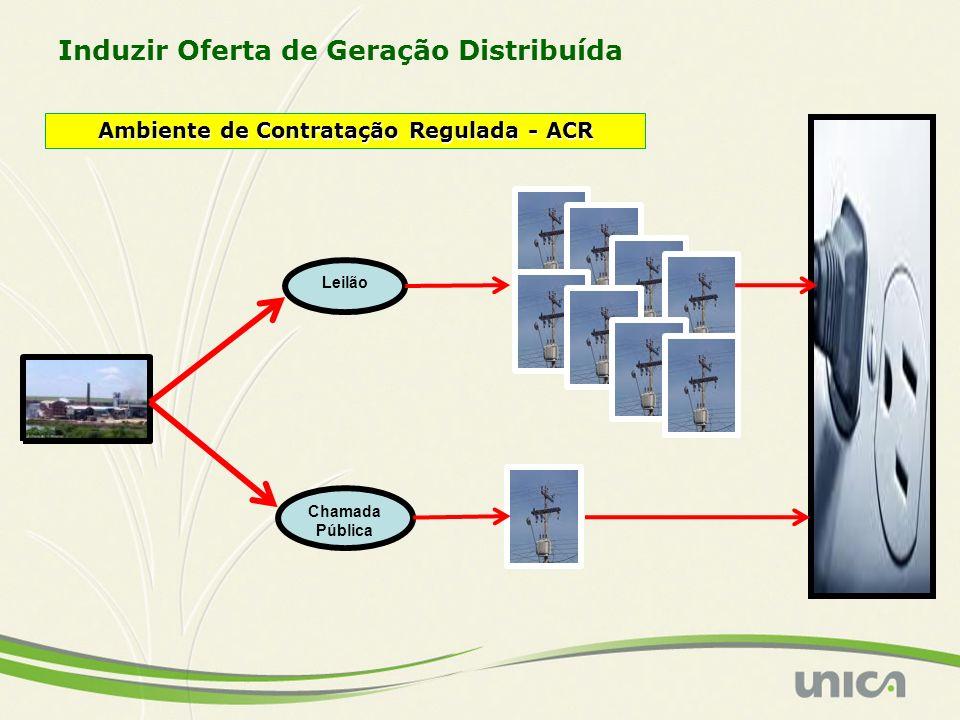 Ambiente de Contratação Regulada - ACR