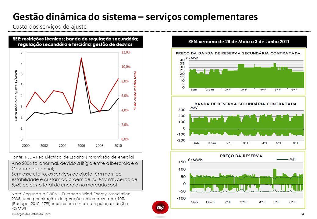 Gestão dinâmica do sistema – serviços complementares