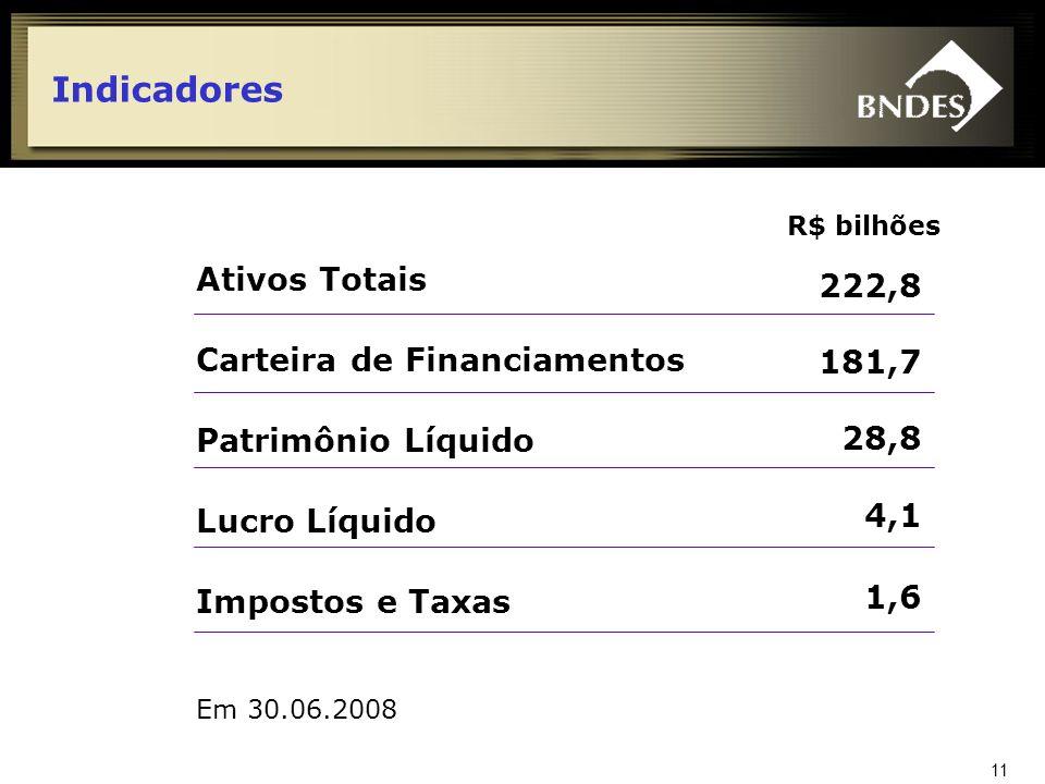 Indicadores Ativos Totais 222,8 Carteira de Financiamentos 181,7 28,8