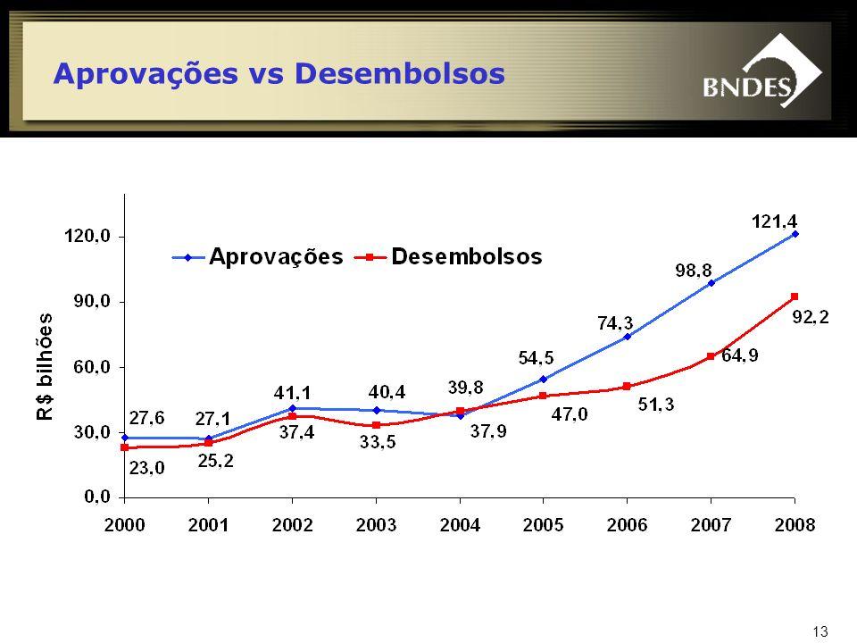 Aprovações vs Desembolsos