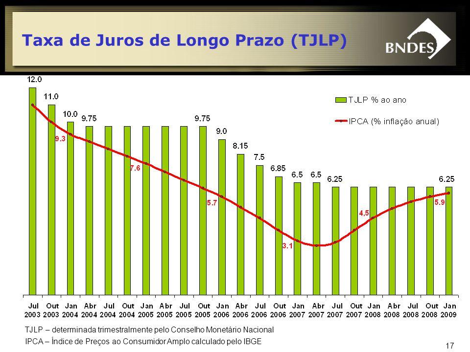 Taxa de Juros de Longo Prazo (TJLP)