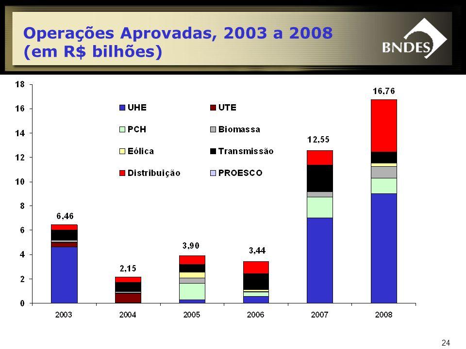 Operações Aprovadas, 2003 a 2008 (em R$ bilhões)