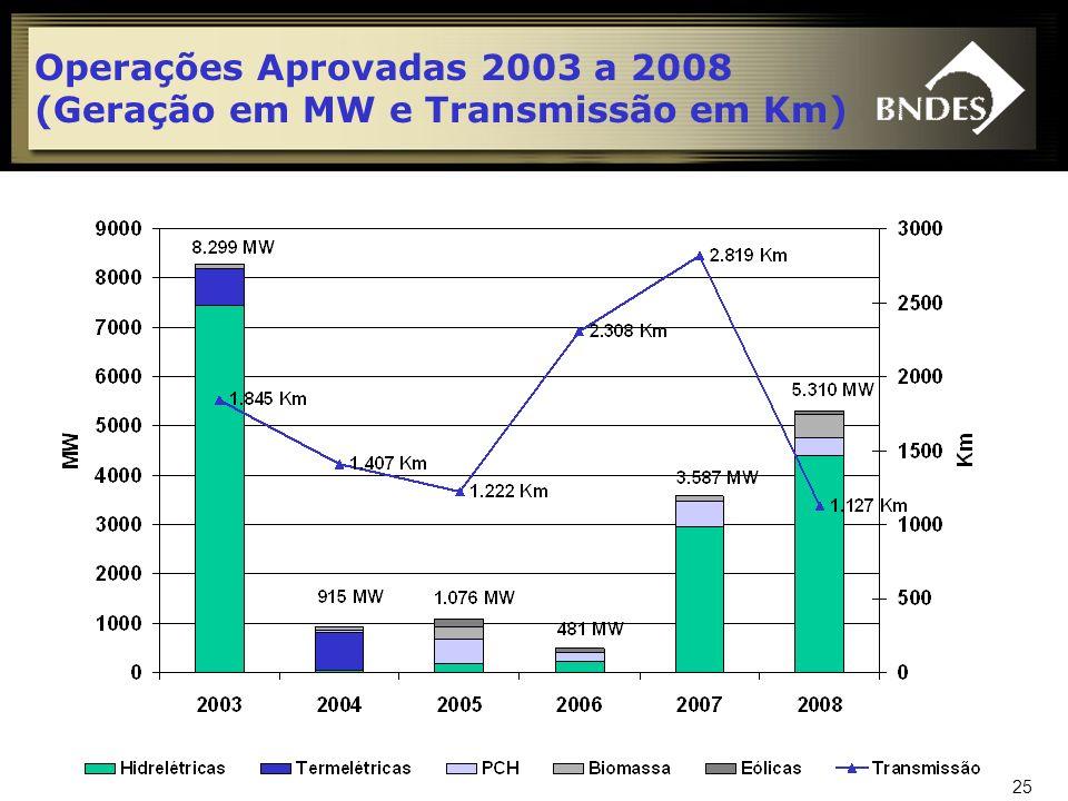 Operações Aprovadas 2003 a 2008 (Geração em MW e Transmissão em Km)