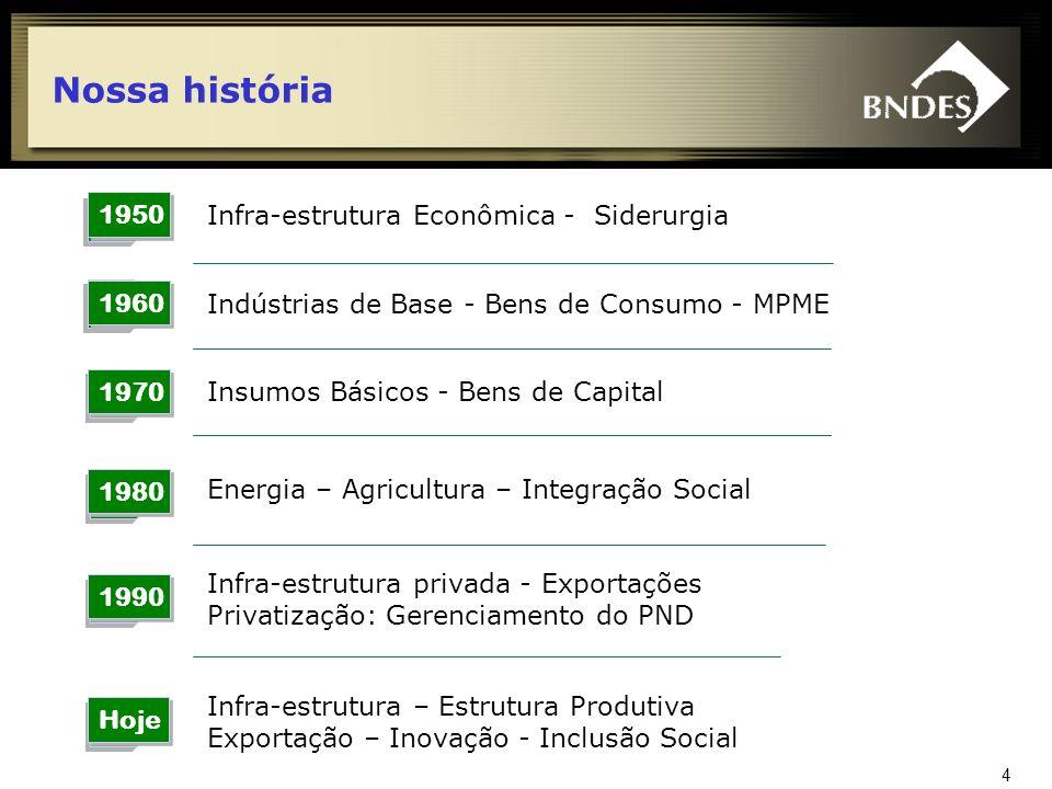 Nossa história 1950 Infra-estrutura Econômica - Siderurgia 1960