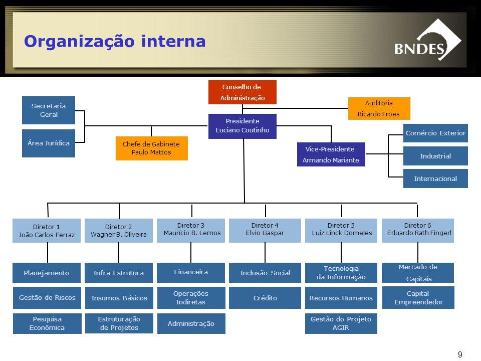 Organização interna Conselho de. Administração. Secretaria. Geral. Auditoria. Ricardo Froes. Presidente.