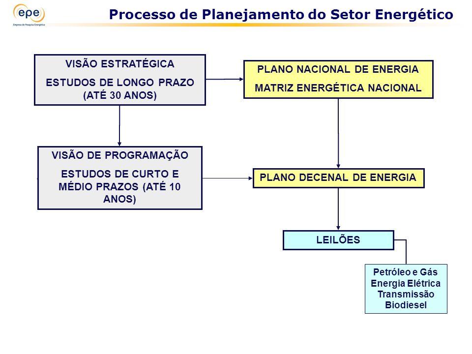 Processo de Planejamento do Setor Energético