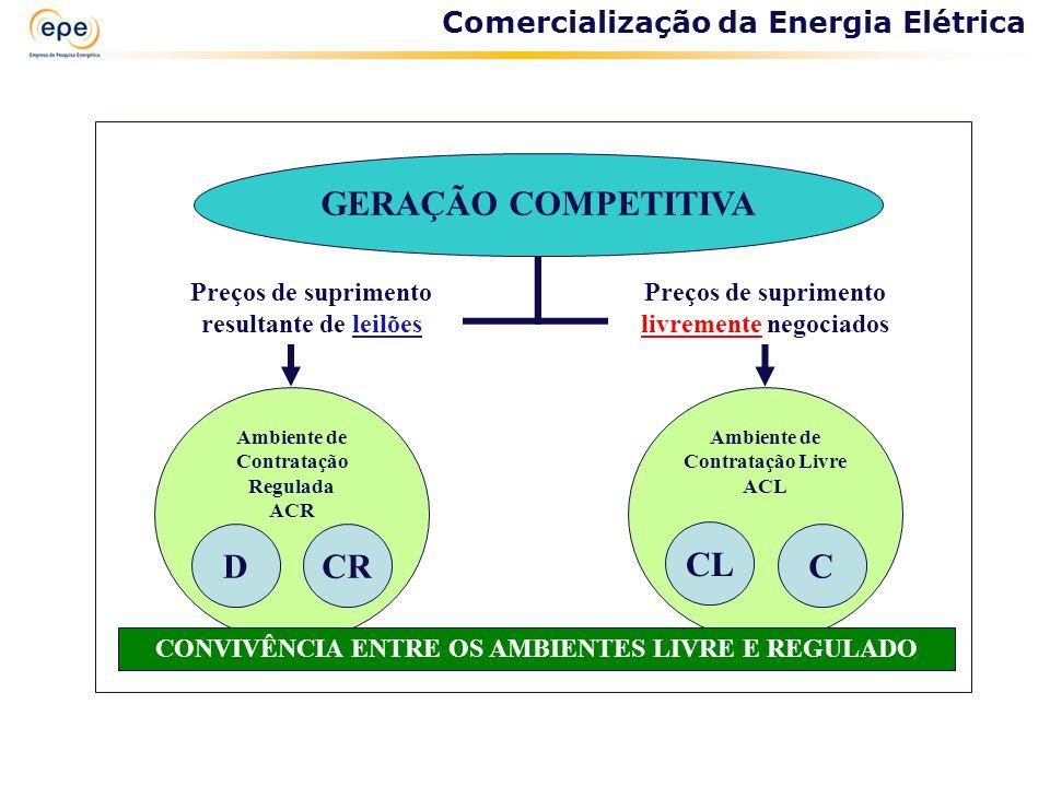 GERAÇÃO COMPETITIVA D CR CL C