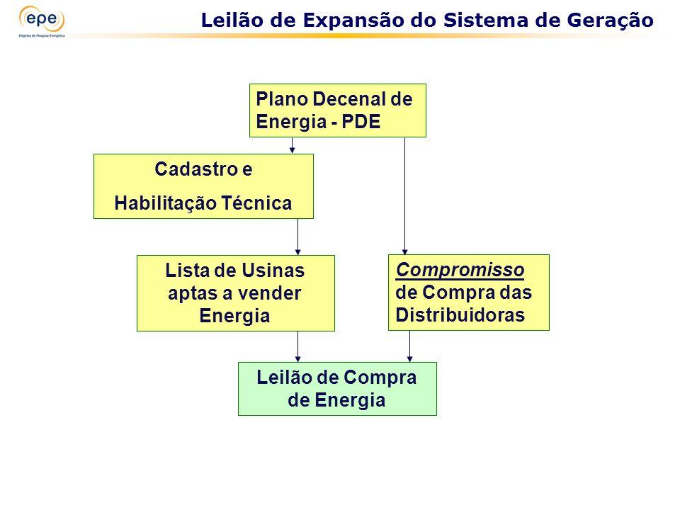 Lista de Usinas aptas a vender Energia Leilão de Compra de Energia