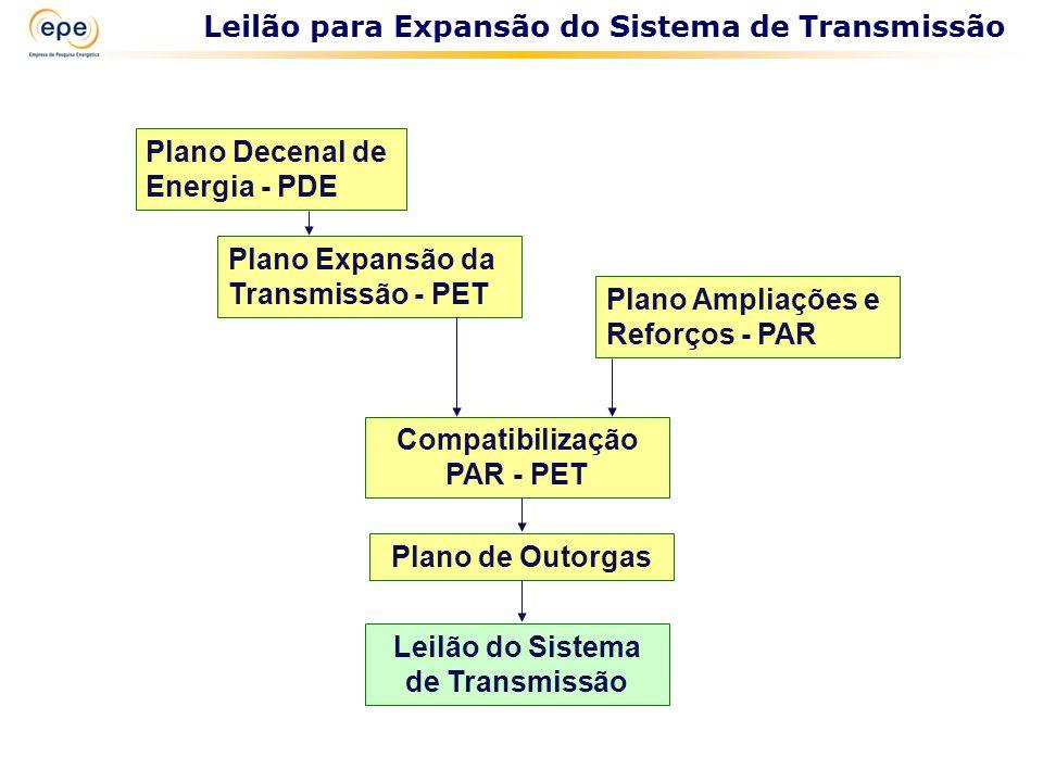 Compatibilização PAR - PET Leilão do Sistema de Transmissão