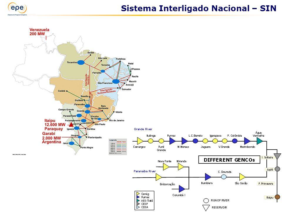 Sistema Interligado Nacional – SIN