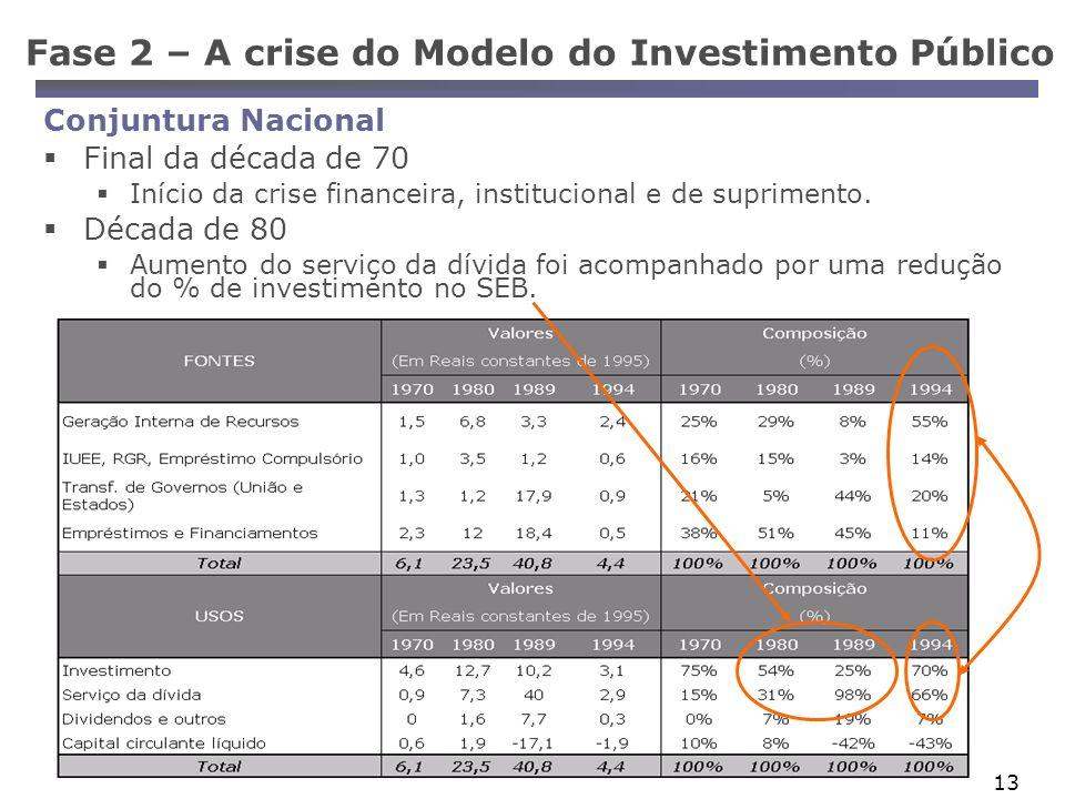 Fase 2 – A crise do Modelo do Investimento Público