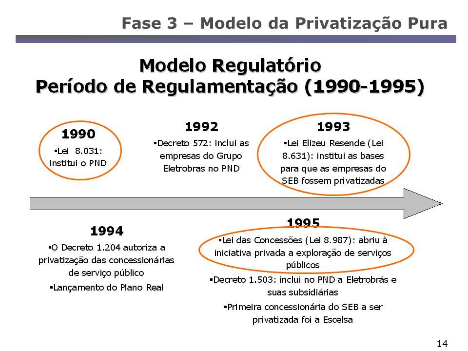 Fase 3 – Modelo da Privatização Pura