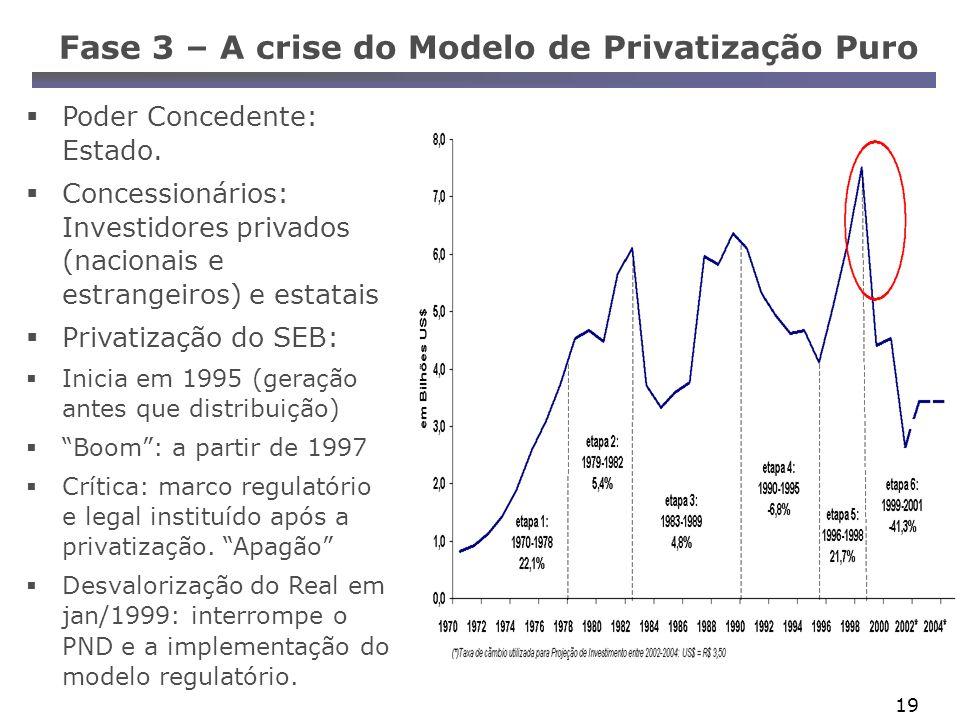 Fase 3 – A crise do Modelo de Privatização Puro