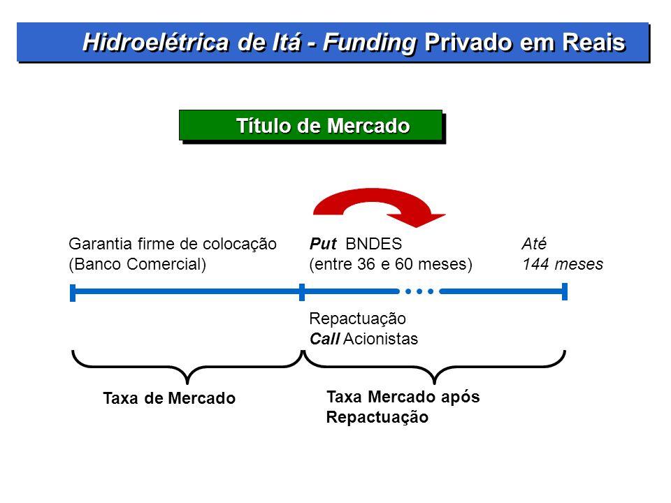 Hidroelétrica de Itá - Funding Privado em Reais