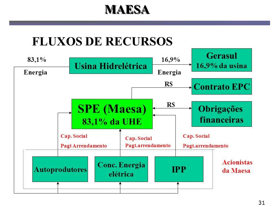 MAESA FLUXOS DE RECURSOS SPE (Maesa) Gerasul Usina Hidrelétrica