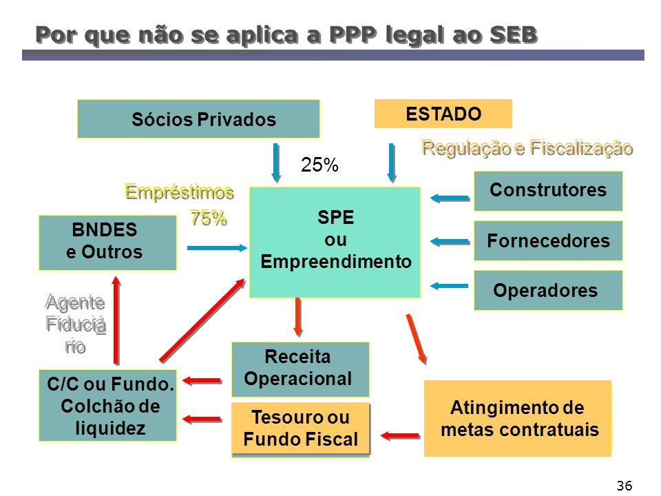 Tesouro ou Fundo Fiscal