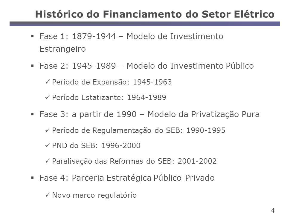 Histórico do Financiamento do Setor Elétrico