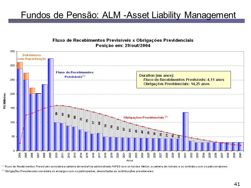 Fundos de Pensão: ALM -Asset Liability Management