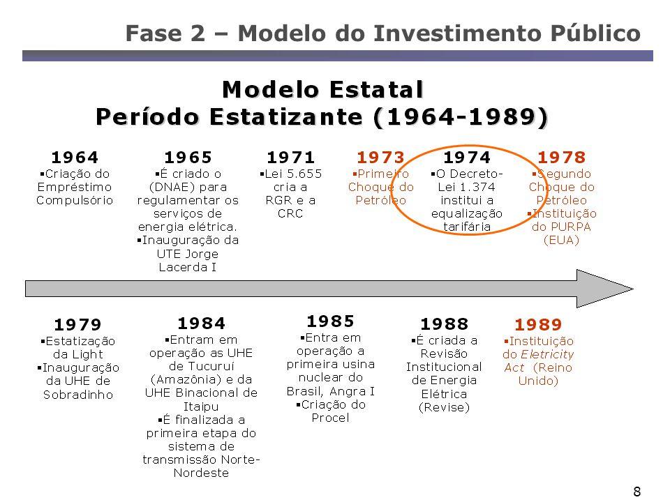 Fase 2 – Modelo do Investimento Público