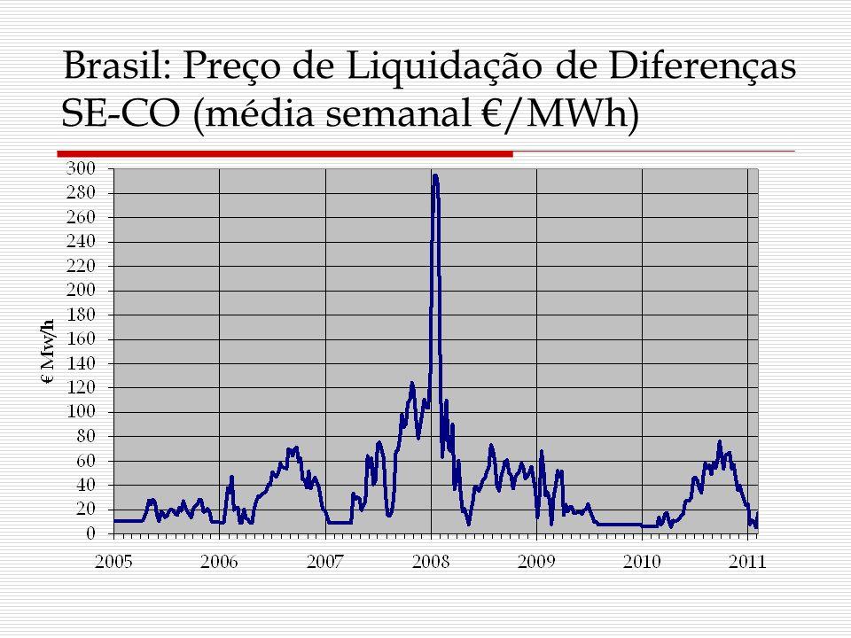 Brasil: Preço de Liquidação de Diferenças SE-CO (média semanal €/MWh)