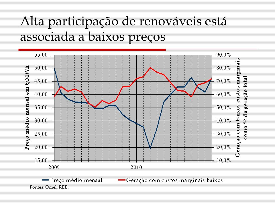 Alta participação de renováveis está associada a baixos preços