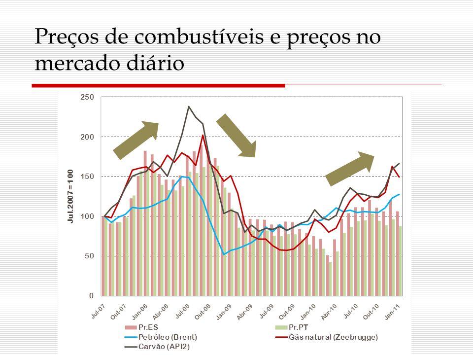Preços de combustíveis e preços no mercado diário