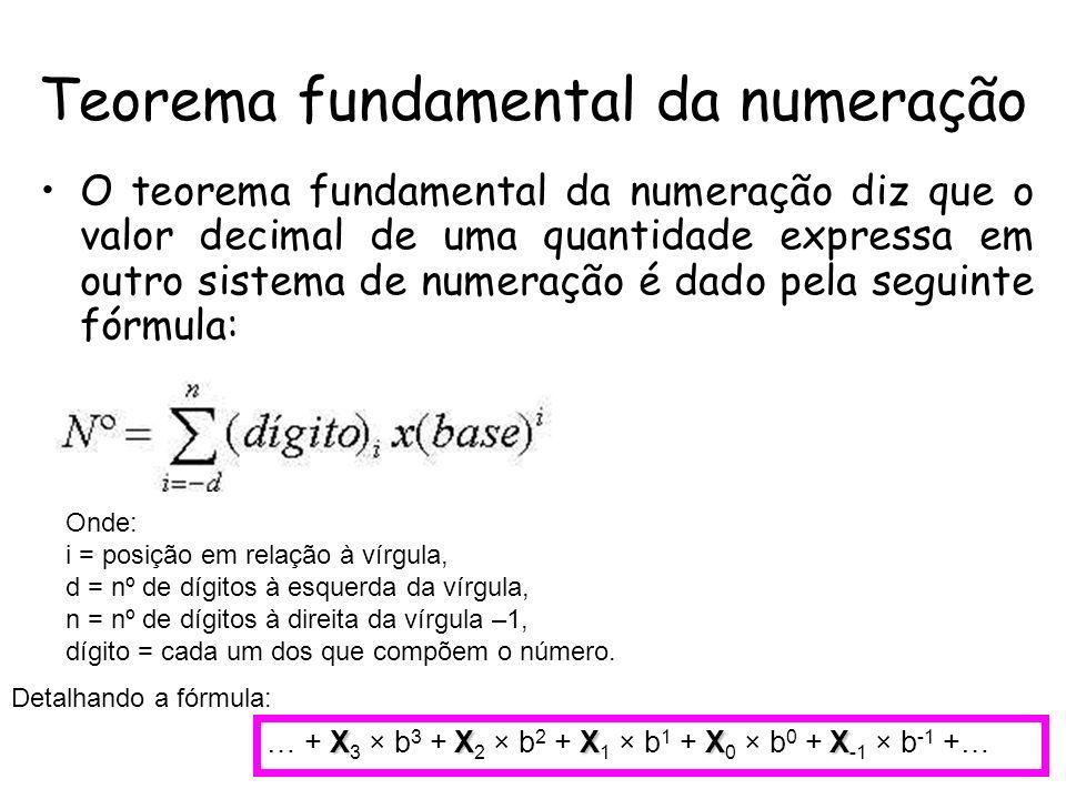 Teorema fundamental da numeração