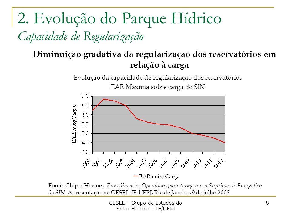 2. Evolução do Parque Hídrico