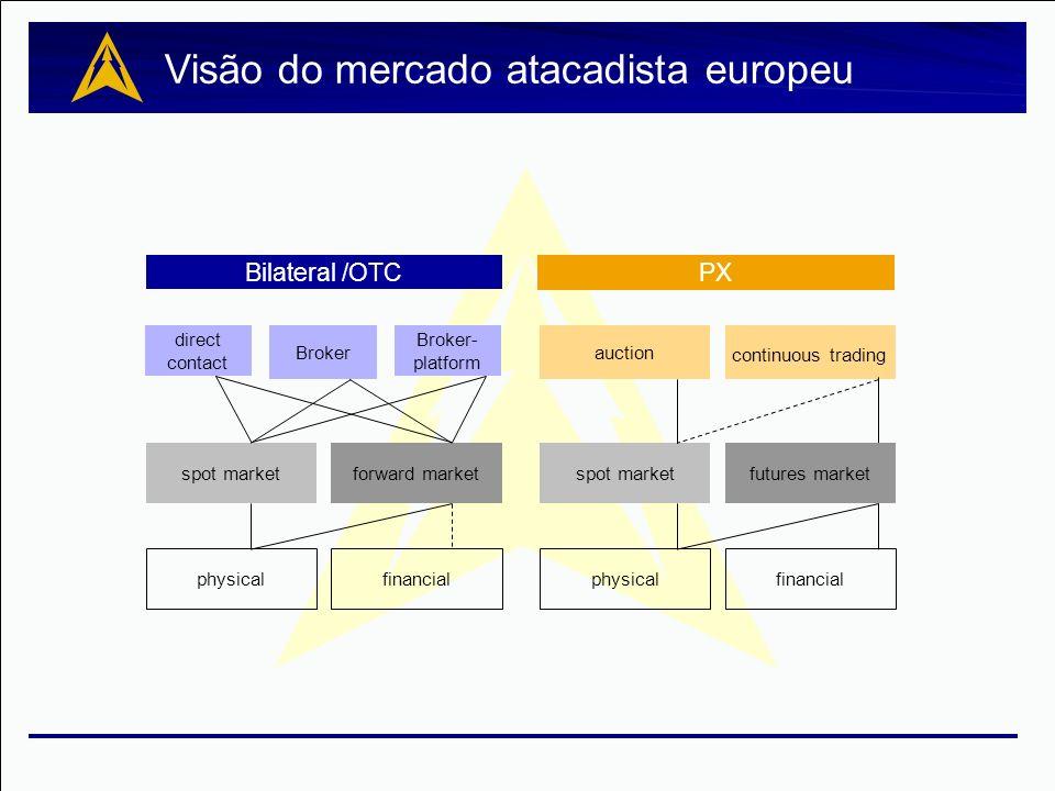 Visão do mercado atacadista europeu