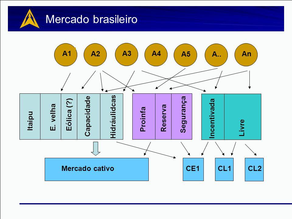 Mercado brasileiro A1 A1 A2 A3 A4 A5 A.. An Eólica ( ) Segurança