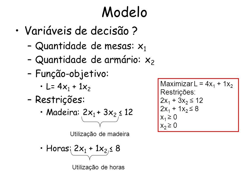 Modelo Variáveis de decisão Quantidade de mesas: x1